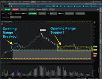 Intraday trading w/ opening range indicator for thinkorswim
