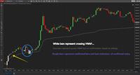 Epic VWAP Indicator